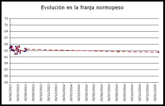 Evolución peso hasta Febrero 2015
